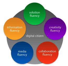 21st-century-fluency-project01