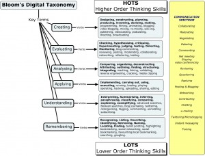 Bloom's_Digital_Taxonomy